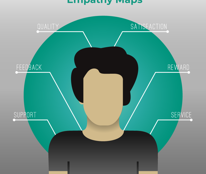 Free Resource – Empathy Map